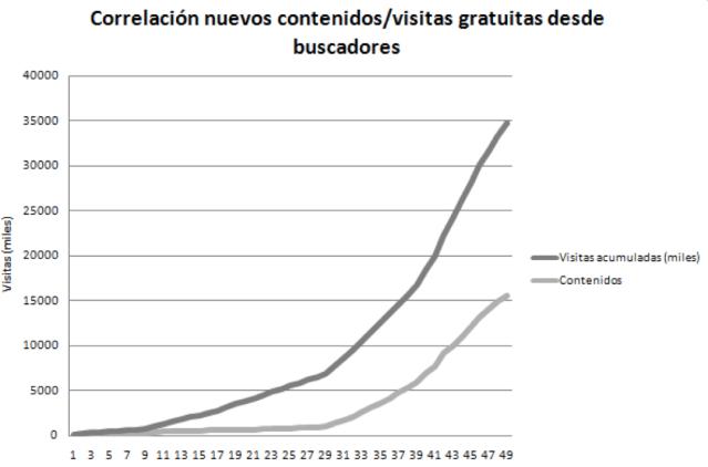Grafico correlación entro contenido y visitas
