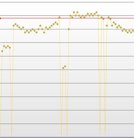 Grafico oscilación de posiciones